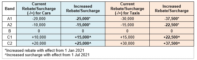 VES Rebate and Surcharges 2021