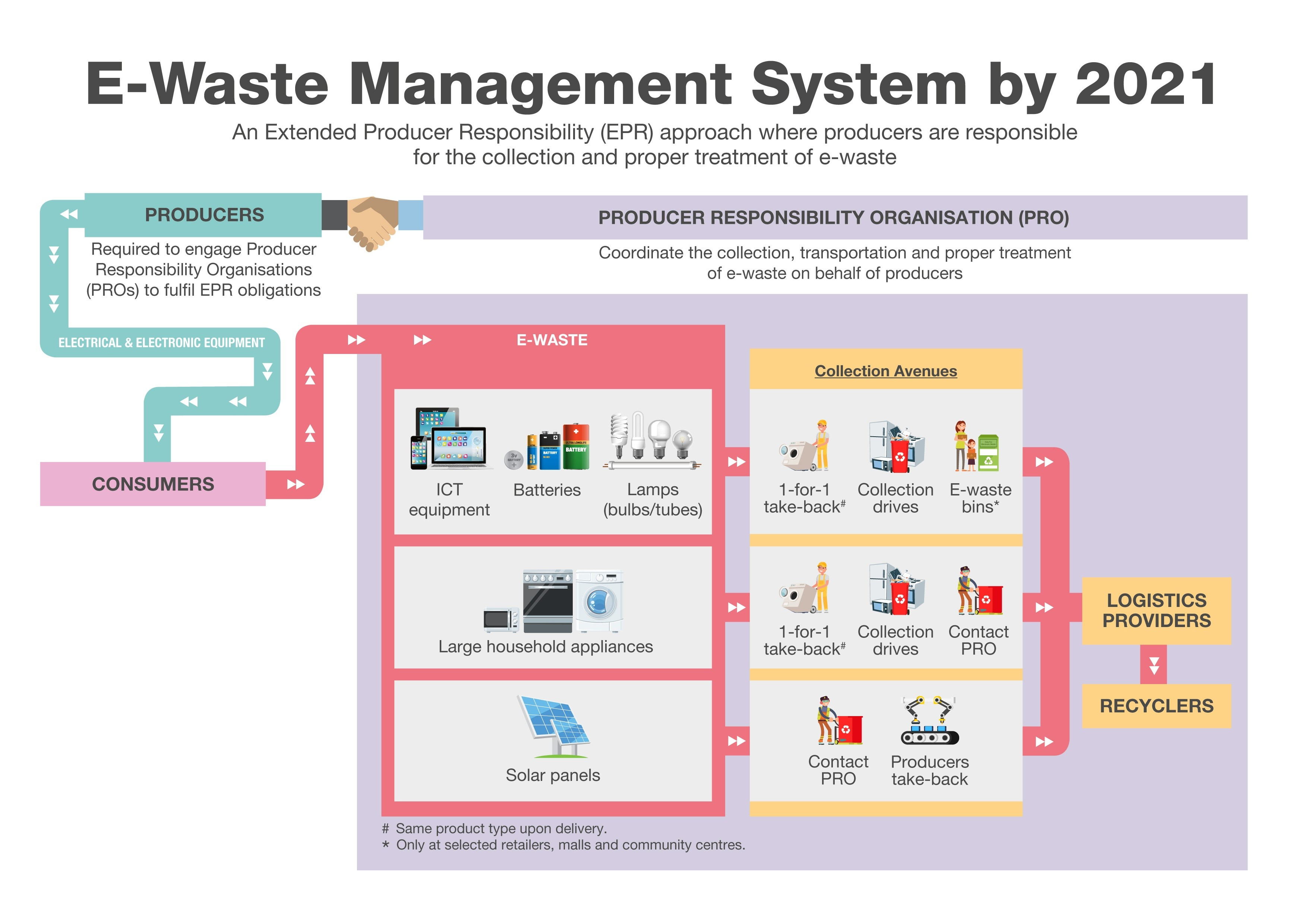 NEA   NEA To Implement E-waste Management System For ...