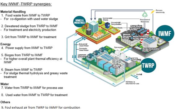 Key IWMF-TWRP synergies